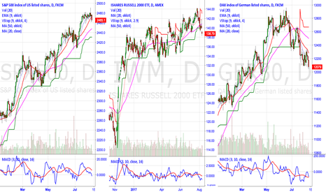 GER30: You Can't Ignore the Divergences