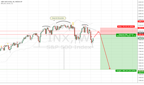 SPX: The big crash is coming.
