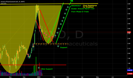 INO: INO Cup and Handle Prediction