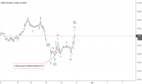 GBPUSD: GBPUSD wave (3) is coming
