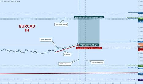 EURCAD: EURCAD Long Here:  CAD Downside, EUR Volatility
