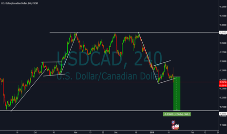 USDCAD: USDCAD **PERFECT FLAG PATTERN**