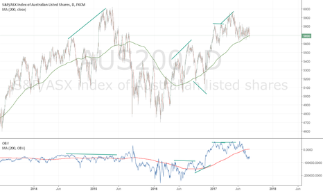 AUS200: Divergences and Convergences on ASX200 - weak OBV