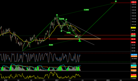 DXY: Thinking Long DXY (Or short Gold)