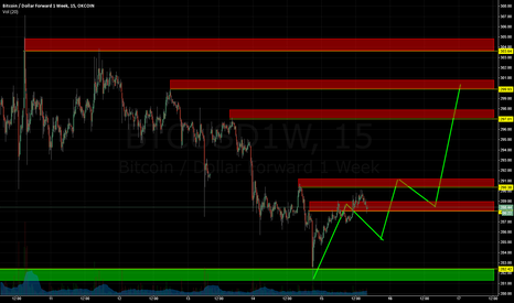 BTCUSD1W: Down then back up!