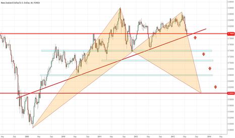 NZDUSD: FX: NZD/USD
