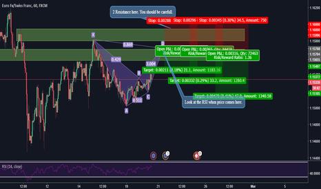 EURCHF: EUR/CHF BAT Short position!