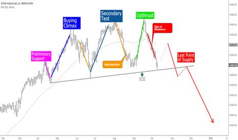 DJI: Wyckoff Topping Process-DJIA