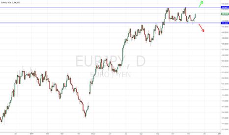 EURJPY: EUR/JPY cerca de máximos, posible rotura alcista