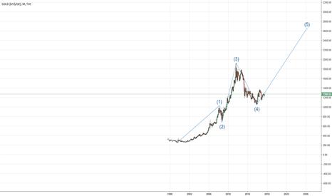 GOLD: Rudimentary Elliott Wave Analysis for GOLD - Long Trade