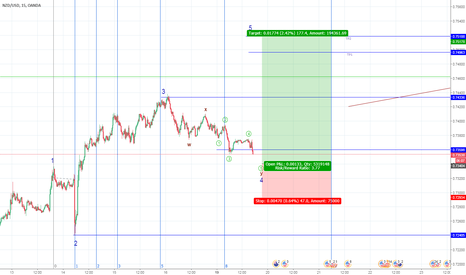 NZDUSD: NZDUSD - SHORTERM TO WAVE 5