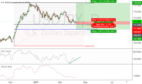 USDJPY: Good risk:reward level for a long