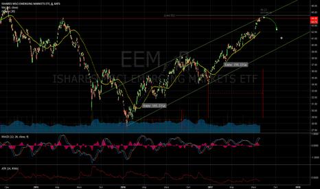 EEM: Жду падения развивающихся рынков