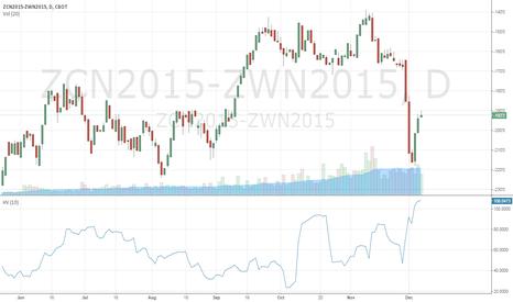 ZCN2015-ZWN2015: Corn/Wheat