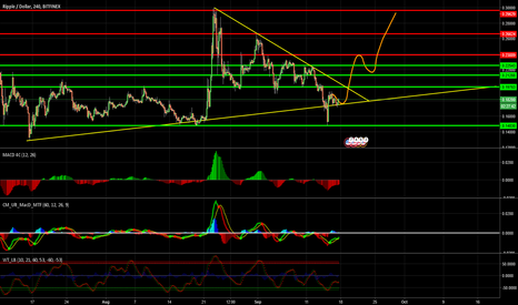 XRPUSD: Ripple update middle trend analysis
