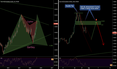 EURCAD: Finding good in a bad situation