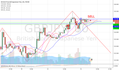 GBPJPY: this is my target