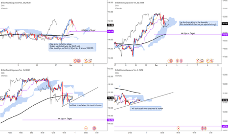GBPJPY: GBP/JPY: Looking to short, but overall trend is still bullish