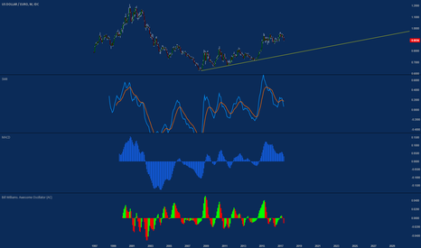 USDEUR: Dollar short