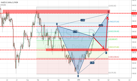 XAUUSD: Gold Correction to be models harmonic bullish Bat