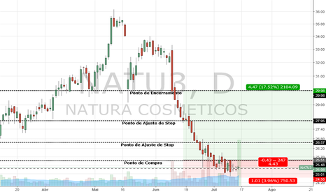 NATU3: Compra por rompimento em NATU3