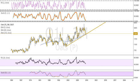 O1!: oats reaching bottom