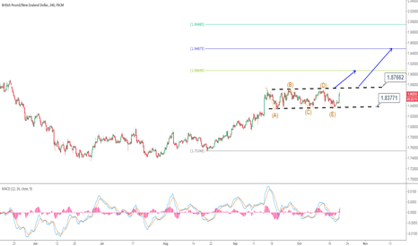 GBPNZD: GBPNZD : Potential Breakout