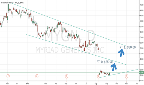 MYGN: MYGN Earnings Oversold Play