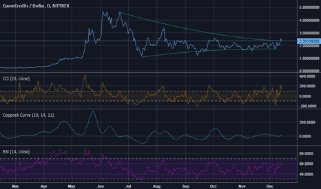 GAMEUSD: GAME ready to rally