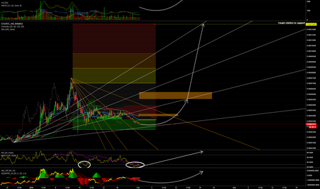 GTOBTC: #Gifto #GTO 4h Chart and my prediction for next weeks