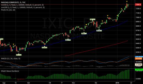 IXIC: NASDAQ   -   Ciclo in conclusione
