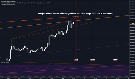 BTCUSD: Rejection at the top of the channel is beginning.  Divergence.