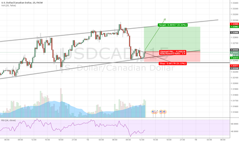 USDCAD: USDCAD Long due to false breakout.