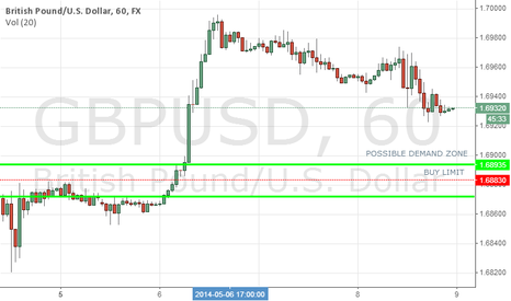 GBPUSD: Possible Buy setup/demand zone on GBPUSD.