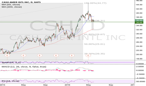 CSH: CSH possible short