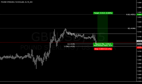 GBPUSD: Equal legs ended in GU.. good RR