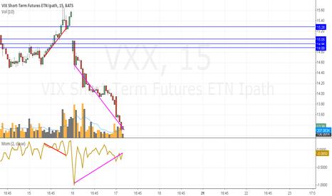 VXX: sometime soon...