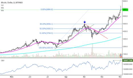 BTCUSD: BTC atingindo 61.8% de Fibonacci.