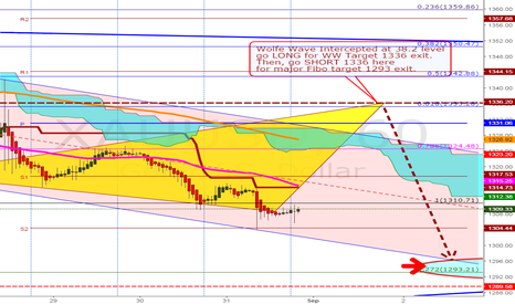 XAUUSD: go LONG gold at 1309 for WW target 1336 exit.