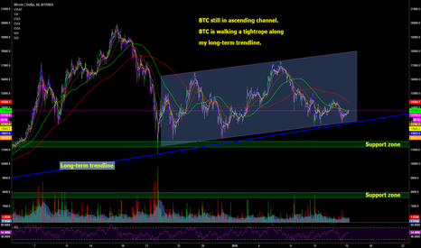 BTCUSD: BTC - Ascending Channel