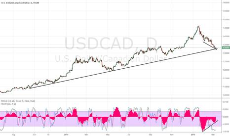 USDCAD: USDCAD long term trendline test