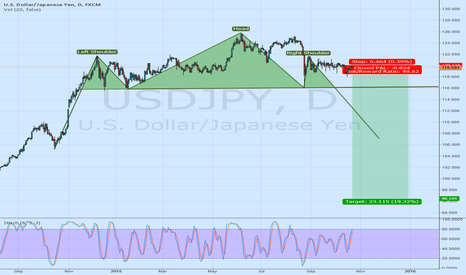 USDJPY: Market Timing: Catching USDJPY H&S right shoulder top