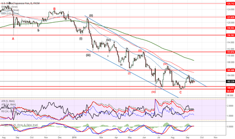 USDJPY: USDJPY new leg up?