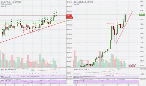 BTCUSD: BitcoinUSD (BTCUSD) @ BitFinex - The Next Move