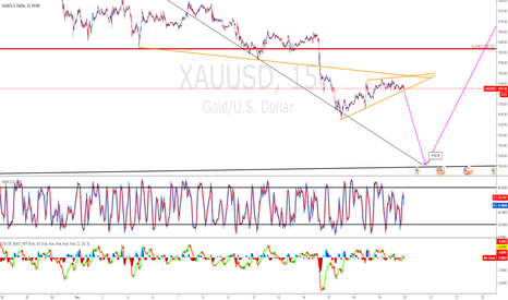 XAUUSD: Short gold 1098