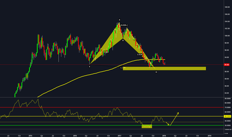 DXY: Dollar setting up for strength (Alt Bat/RSI confirmation)