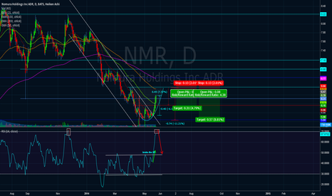 NMR: Possible 6=>10% reversal in Nomura Holdings