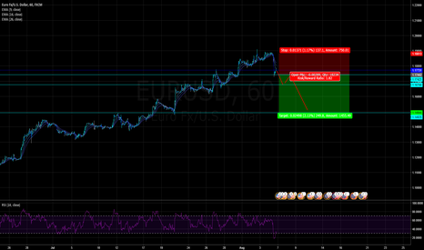 EURUSD: SHORTING EURUSD