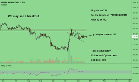 AMARAJABAT: It will give breakout ???