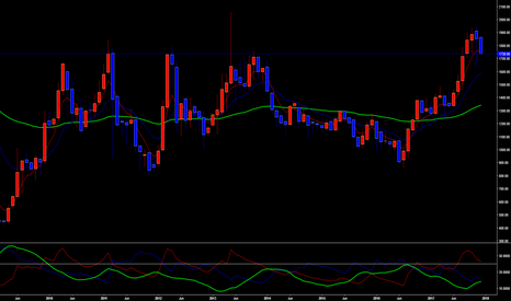 7212: Very strong selling signal has occered on an hourly chart 7212